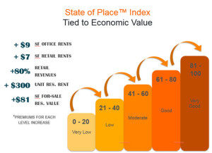 state_of_place_index economic value