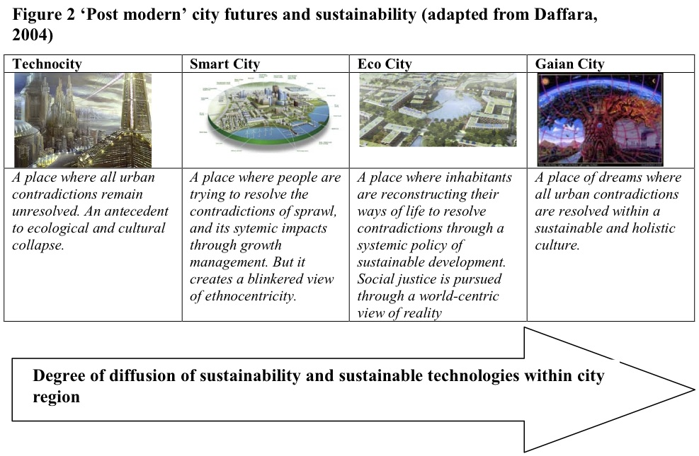 Real Cities That Help Envision 5 Types of Future Cities