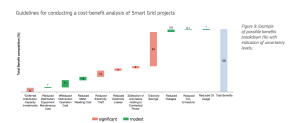 quantification of benefits from smart grid